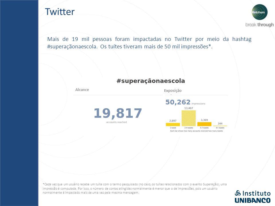 Mais de 19 mil pessoas foram impactadas no Twitter por meio da hashtag #superaçãonaescola.