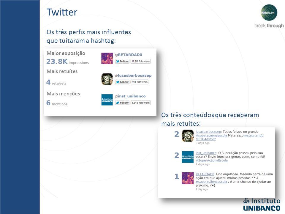 Os três perfis mais influentes que tuítaram a hashtag: Os três conteúdos que receberam mais retuítes: Twitter Maior exposição Mais retuítes Mais menções