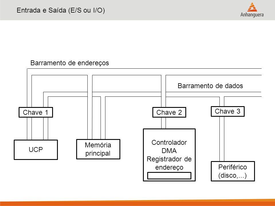 Entrada e Saída (E/S ou I/O) UCP Periférico (disco,...) Controlador DMA Registrador de endereço Memória principal Chave 1 Chave 3 Chave 2 Barramento d