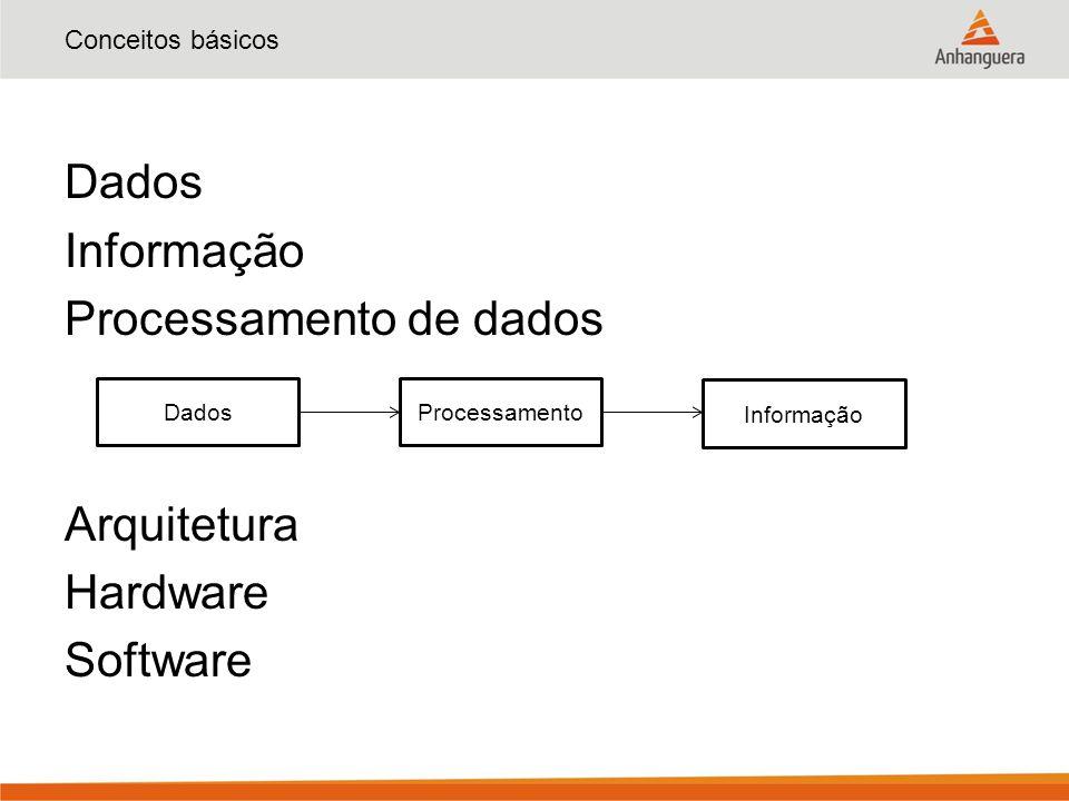 Conceitos básicos Dados Informação Processamento de dados Arquitetura Hardware Software DadosProcessamento Informação