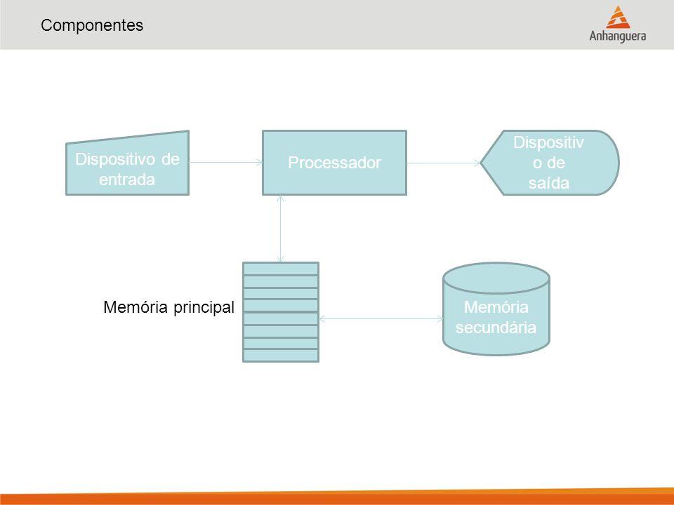 Componentes Dispositivo de entrada Processador Dispositiv o de saída Memória secundária Memória principal