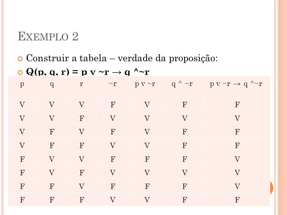 E XEMPLO 2 pqr~rp v ~rq ^ ~rq ^ ~rp v ~r → q ^~r VVVFVFF VVFVVVV VFVFVFF VFFVVFF FVVFFFV FVFVVVV FFVFFFV FFFVVFF