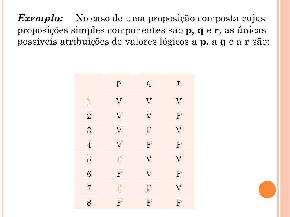 Exemplo: No caso de uma proposição composta cujas proposições simples componentes são p, q e r, as únicas possíveis atribuições de valores lógicos a p