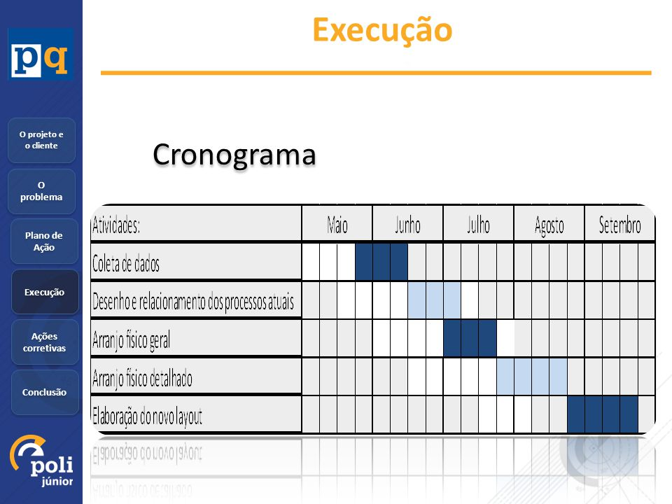 O problema Plano de Ação Execução Ações corretivas Conclusão O projeto e o cliente