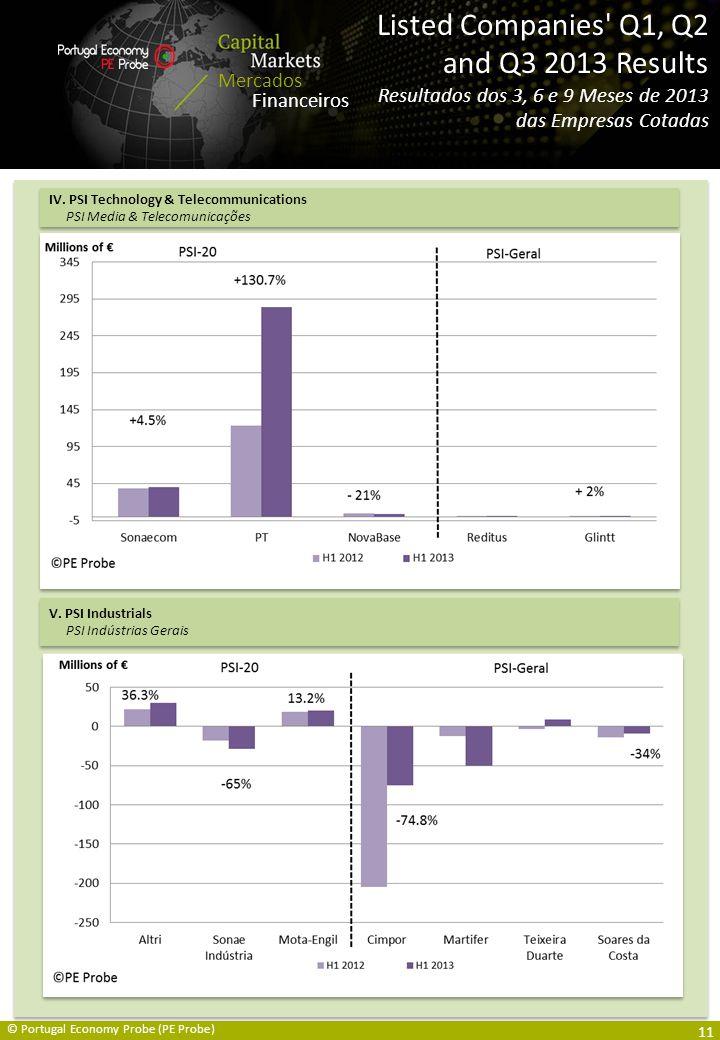 Capital Markets Overview / Mercados Financeiros Resumo Mercados Financeiros Listed Companies Q1, Q2 and Q3 2013 Results Resultados dos 3, 6 e 9 Meses de 2013 das Empresas Cotadas © Portugal Economy Probe (PE Probe) IV.