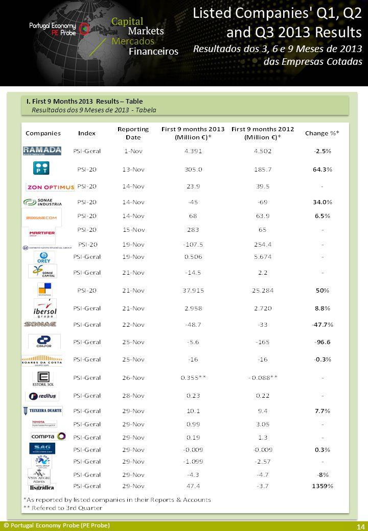 Capital Markets Overview / Mercados Financeiros Resumo Mercados Financeiros Listed Companies Q1, Q2 and Q3 2013 Results Resultados dos 3, 6 e 9 Meses de 2013 das Empresas Cotadas © Portugal Economy Probe (PE Probe) I.
