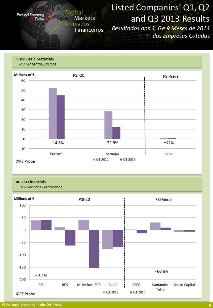 Capital Markets Overview / Mercados Financeiros Resumo Mercados Financeiros Listed Companies Q1, Q2 and Q3 2013 Results Resultados dos 3, 6 e 9 Meses de 2013 das Empresas Cotadas © Portugal Economy Probe (PE Probe) II.