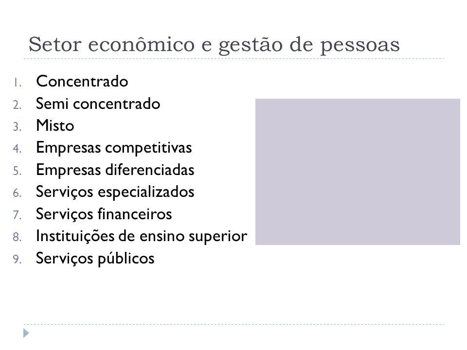 Setor econômico e gestão de pessoas 1. Concentrado 2. Semi concentrado 3. Misto 4. Empresas competitivas 5. Empresas diferenciadas 6. Serviços especia