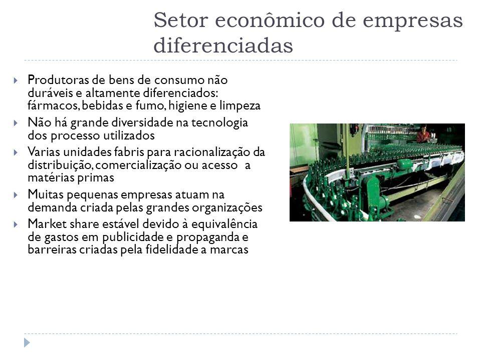 Setor econômico de empresas diferenciadas  Produtoras de bens de consumo não duráveis e altamente diferenciados: fármacos, bebidas e fumo, higiene e