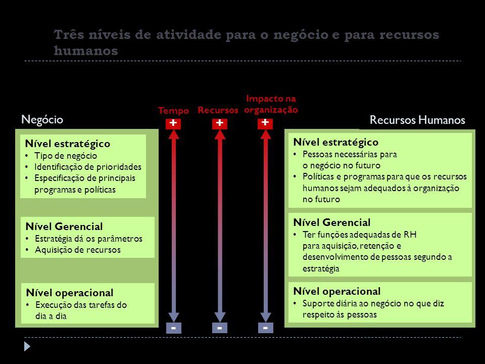 Três níveis de atividade para o negócio e para recursos humanos Nível estratégico Tipo de negócio Identificação de prioridades Especificação de princi