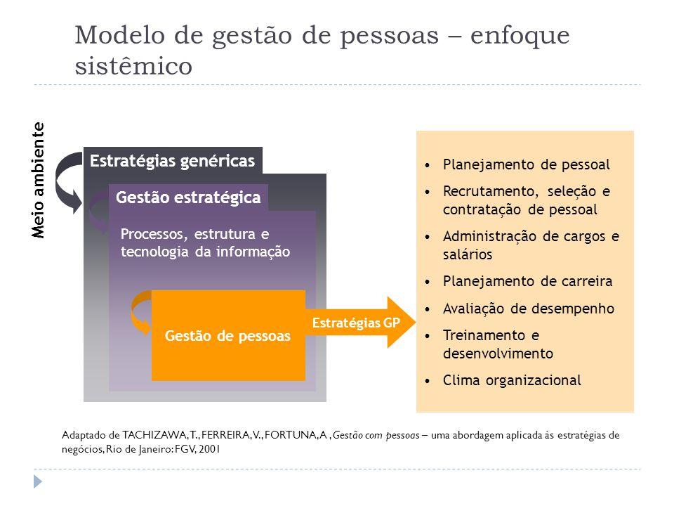 Modelo de gestão de pessoas – enfoque sistêmico Meio ambiente Estratégias genéricas Gestão estratégica Processos, estrutura e tecnologia da informação