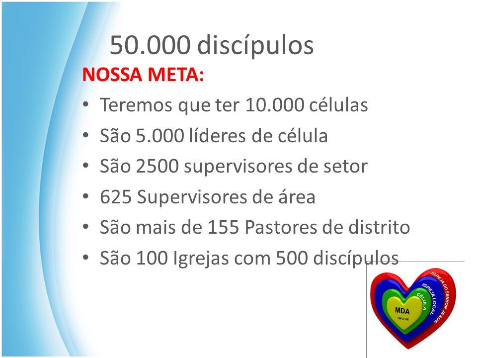 50.000 discípulos NOSSA META: Teremos que ter 10.000 células São 5.000 líderes de célula São 2500 supervisores de setor 625 Supervisores de área São mais de 155 Pastores de distrito São 100 Igrejas com 500 discípulos