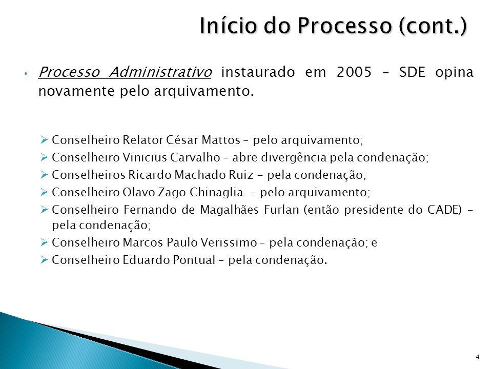 Processo Administrativo instaurado em 2005 – SDE opina novamente pelo arquivamento.  Conselheiro Relator César Mattos – pelo arquivamento;  Conselhe
