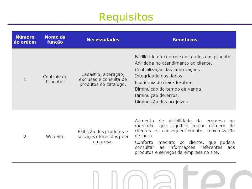 Requisitos Número de ordem Nome da função NecessidadesBenefícios 1 Controle de Produtos Cadastro, alteração, exclusão e consulta de produtos do catálo