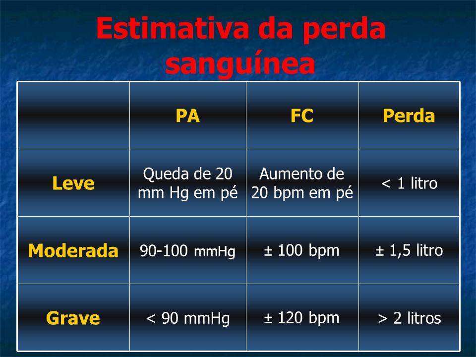 Estimativa da perda sanguínea PAFCPerda Leve Queda de 20 mm Hg em pé Aumento de 20 bpm em pé < 1 litro Moderada 90-100 mmHg ± 100 bpm± 1,5 litro Grave < 90 mmHg± 120 bpm> 2 litros
