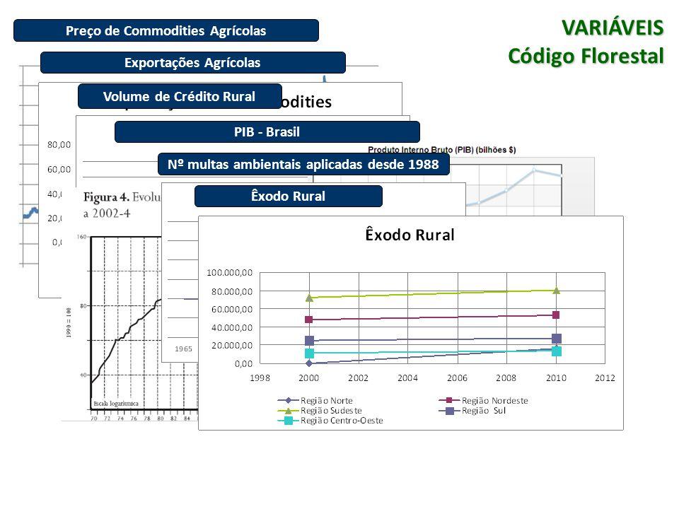Preço de Commodities Agrícolas VARIÁVEIS Código Florestal Exportações Agrícolas Volume de Crédito Rural PIB - BrasilNº multas ambientais aplicadas desde 1988Êxodo Rural