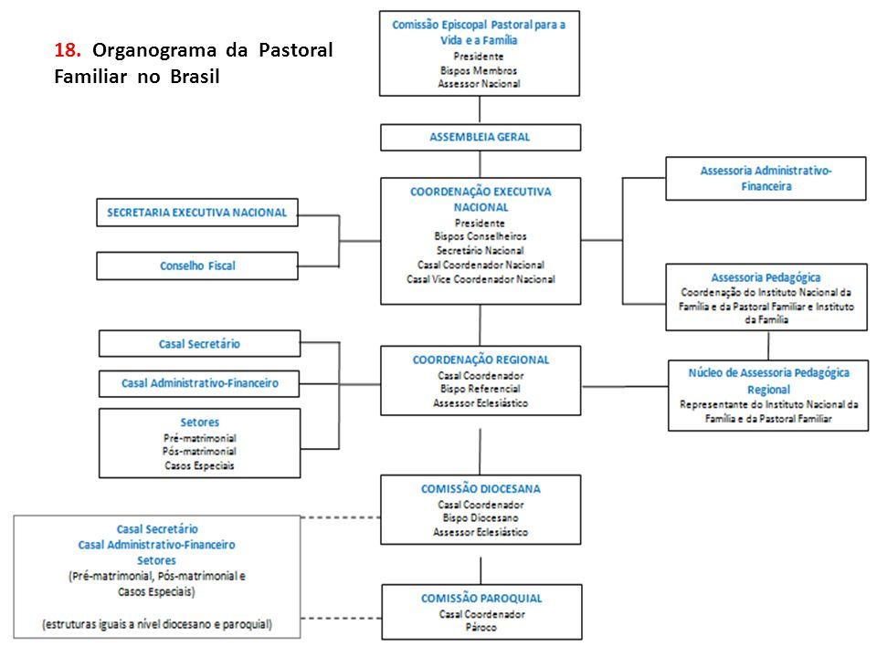 18. Organograma da Pastoral Familiar no Brasil