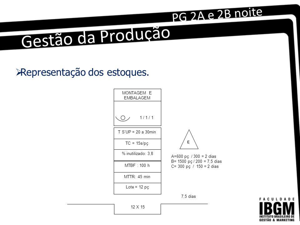 Gestão da Produção PG 2A e 2B noite MONTAGEM E EMBALAGEM 1 / 1 / 1 T S UP = 20 a 30min TC = 15s/pç % inutilizado: 3,8 MTBF : 100 h MTTR: 45 min Lote = 12 pç 12 X 15 E A=600 pç / 300 = 2 dias B= 1500 pç / 200 = 7,5 dias C= 300 pç / 150 = 2 dias 7,5 dias  Representação dos estoques.