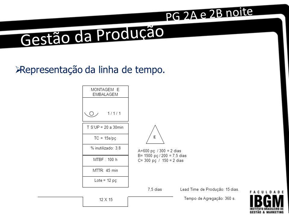 Gestão da Produção PG 2A e 2B noite MONTAGEM E EMBALAGEM 1 / 1 / 1 T S UP = 20 a 30min TC = 15s/pç % inutilizado: 3,8 MTBF : 100 h MTTR: 45 min Lote = 12 pç 12 X 15 E A=600 pç / 300 = 2 dias B= 1500 pç / 200 = 7,5 dias C= 300 pç / 150 = 2 dias 7,5 dias Lead Time de Produção: 15 dias.