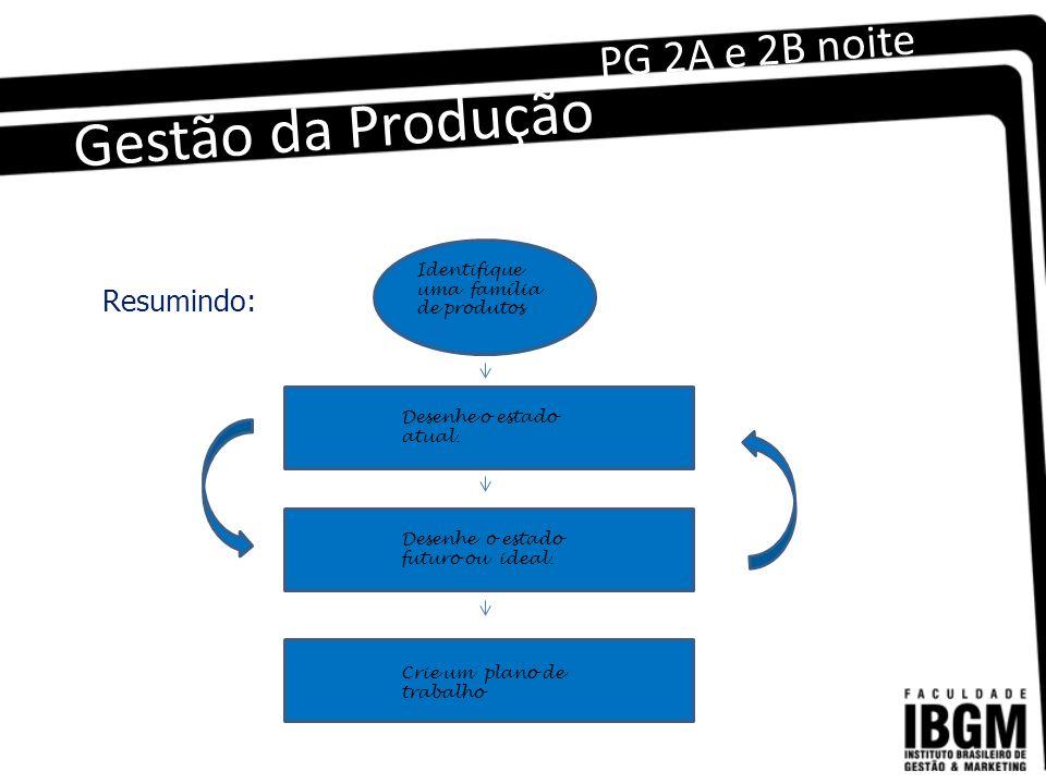 Gestão da Produção PG 2A e 2B noite Resumindo: Identifique uma família de produtos Desenhe o estado atual.