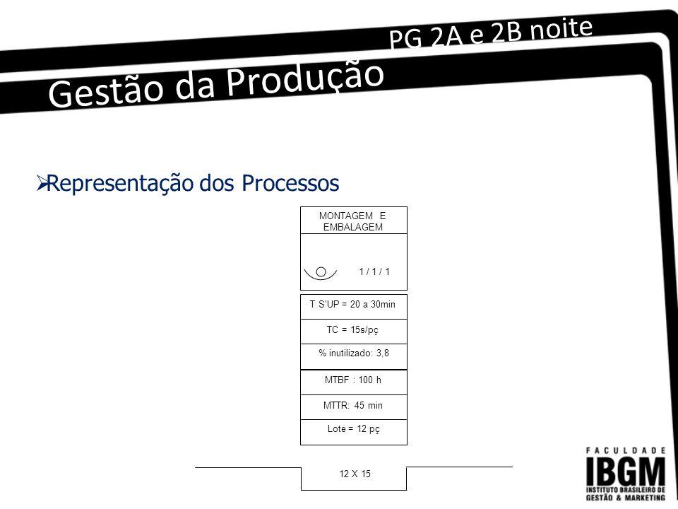 Gestão da Produção PG 2A e 2B noite MONTAGEM E EMBALAGEM 1 / 1 / 1 T S UP = 20 a 30min TC = 15s/pç % inutilizado: 3,8 MTBF : 100 h MTTR: 45 min Lote = 12 pç 12 X 15  Representação dos Processos