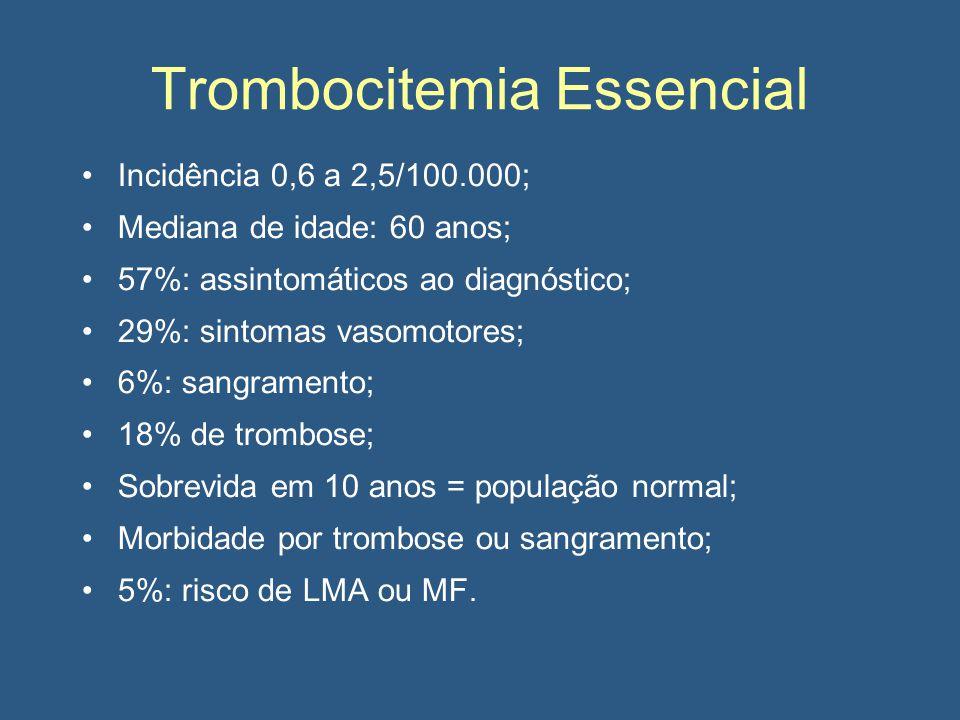 Trombocitemia Essencial Incidência 0,6 a 2,5/100.000; Mediana de idade: 60 anos; 57%: assintomáticos ao diagnóstico; 29%: sintomas vasomotores; 6%: sangramento; 18% de trombose; Sobrevida em 10 anos = população normal; Morbidade por trombose ou sangramento; 5%: risco de LMA ou MF.