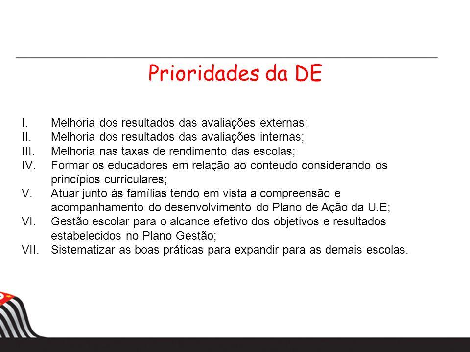 Prioridades da DE I.Melhoria dos resultados das avaliações externas; II.Melhoria dos resultados das avaliações internas; III.Melhoria nas taxas de ren