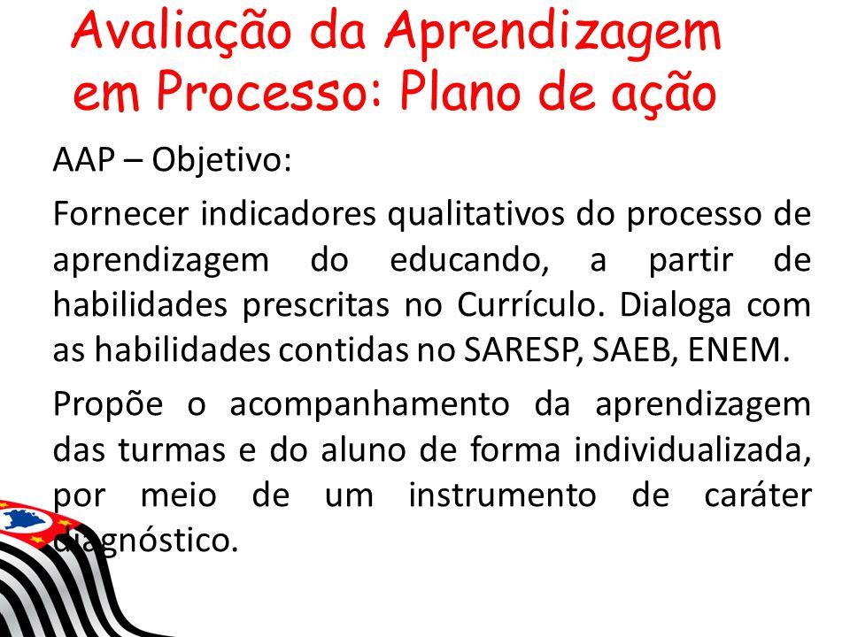 AAP – Objetivo: Fornecer indicadores qualitativos do processo de aprendizagem do educando, a partir de habilidades prescritas no Currículo. Dialoga co