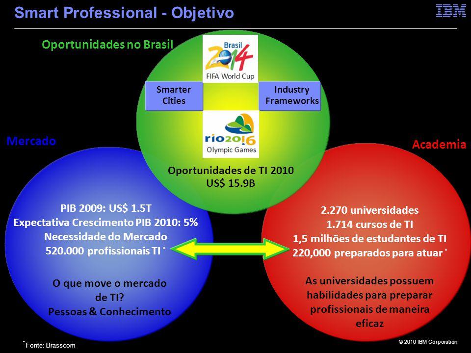 © 2010 IBM Corporation Smart Professional - Objetivo Oportunidades no Brasil Academia O que move o mercado de TI.
