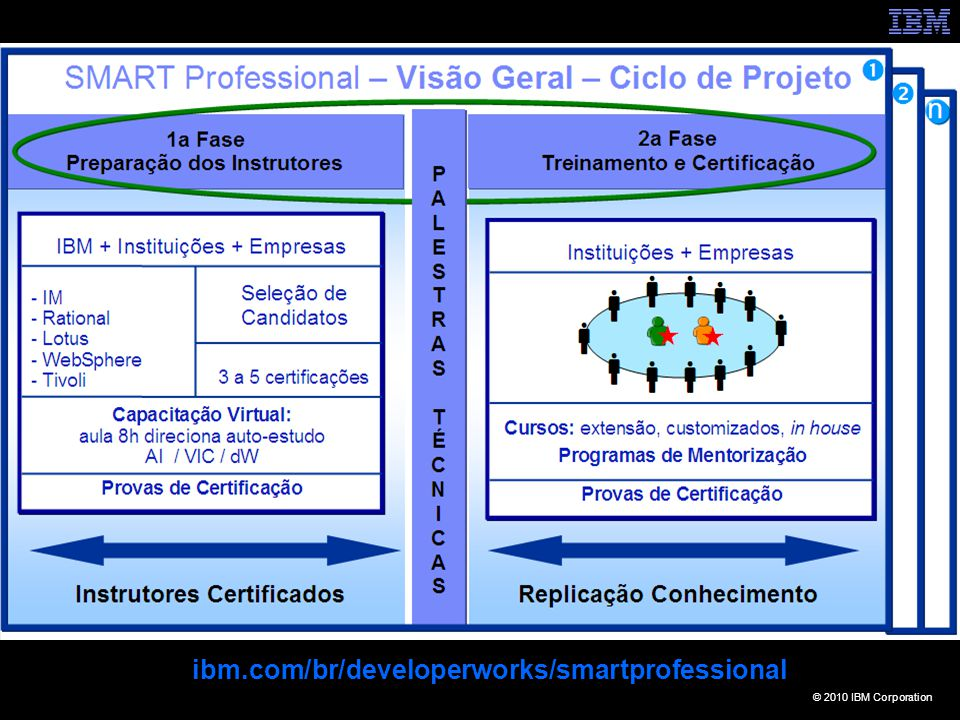 © 2010 IBM Corporation ibm.com/br/developerworks/smartprofessional