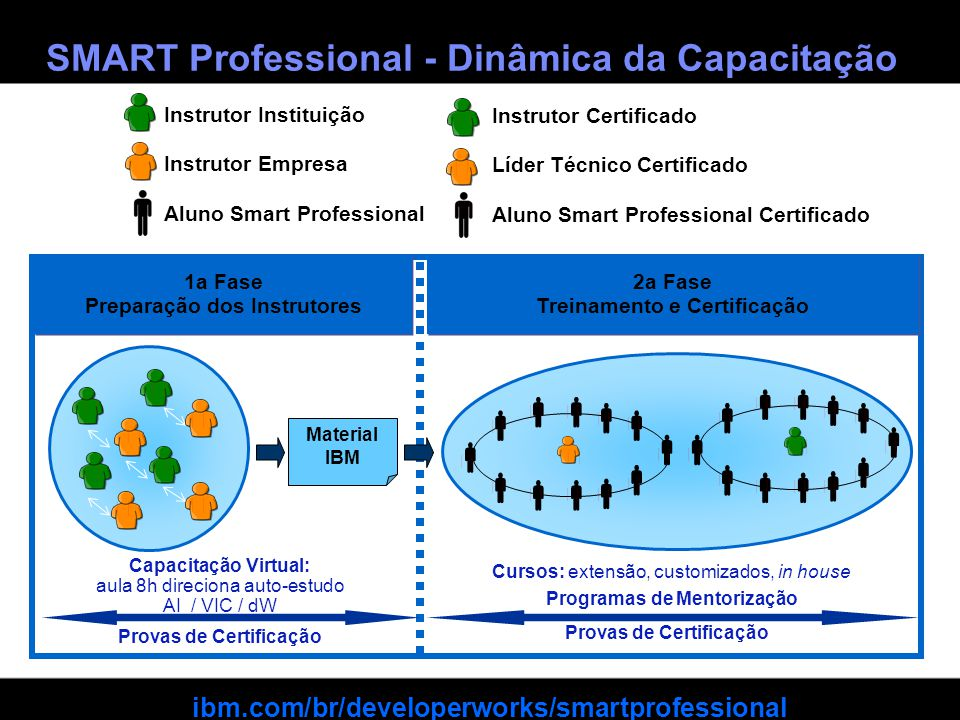 ISV and Developer Relations © 2010 IBM Corporation SMART Professional - Dinâmica da Capacitação Material IBM Instrutor Instituição Instrutor Empresa A