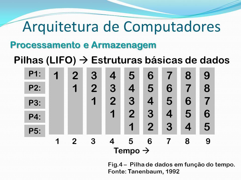 Arquitetura de Computadores Processamento e Armazenagem Pilhas (LIFO)  Estruturas básicas de dados P1: 1 P2: P3: P4: P5: 2121 321321 43214321 5432154