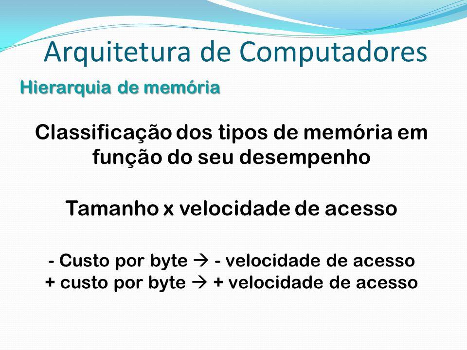 Arquitetura de Computadores Hierarquia de memória Classificação dos tipos de memória em função do seu desempenho Tamanho x velocidade de acesso - Cust
