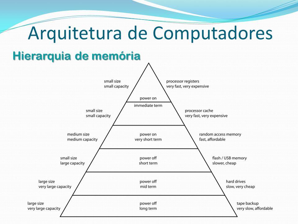 Arquitetura de Computadores Hierarquia de memória