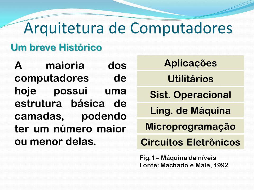 Arquitetura de Computadores Um breve Histórico A maioria dos computadores de hoje possui uma estrutura básica de camadas, podendo ter um número maior