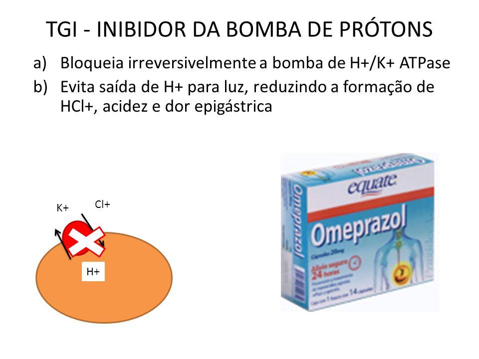 TGI - INIBIDOR DA BOMBA DE PRÓTONS a)Bloqueia irreversivelmente a bomba de H+/K+ ATPase b)Evita saída de H+ para luz, reduzindo a formação de HCl+, acidez e dor epigástrica K+ H+ Cl+