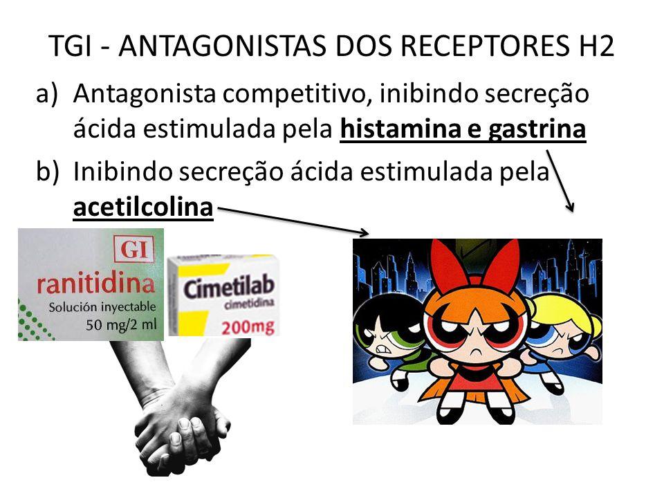 TGI - ANTAGONISTAS DOS RECEPTORES H2 a)Antagonista competitivo, inibindo secreção ácida estimulada pela histamina e gastrina b)Inibindo secreção ácida estimulada pela acetilcolina