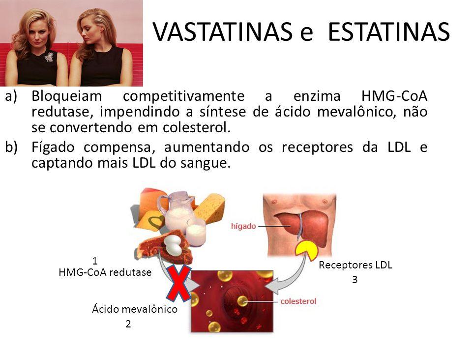 VASTATINAS e ESTATINAS a)Bloqueiam competitivamente a enzima HMG-CoA redutase, impendindo a síntese de ácido mevalônico, não se convertendo em colesterol.