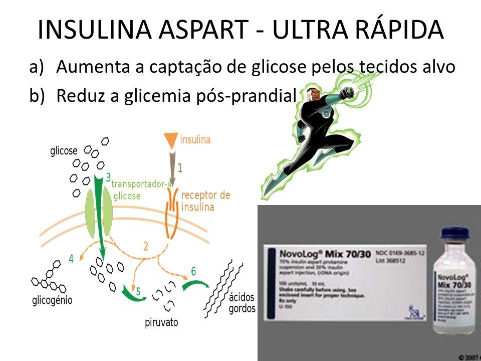 INSULINA ASPART - ULTRA RÁPIDA a)Aumenta a captação de glicose pelos tecidos alvo b)Reduz a glicemia pós-prandial