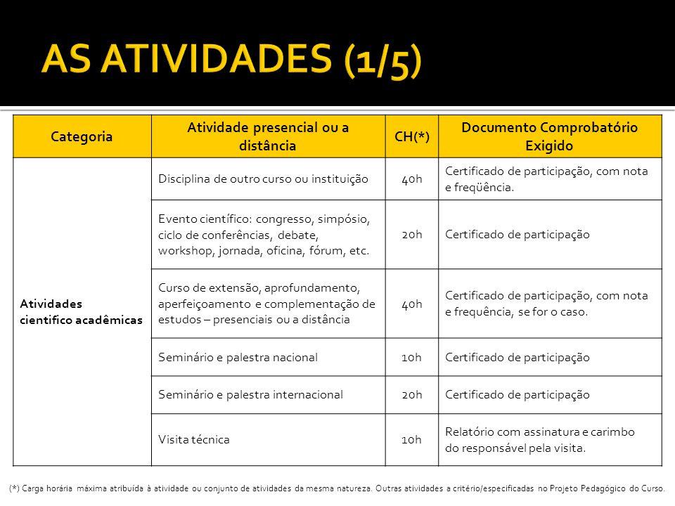 Categoria Atividade presencial ou a distância CH(*) Documento Comprobatório Exigido Atividades cientifico acadêmicas Disciplina de outro curso ou inst