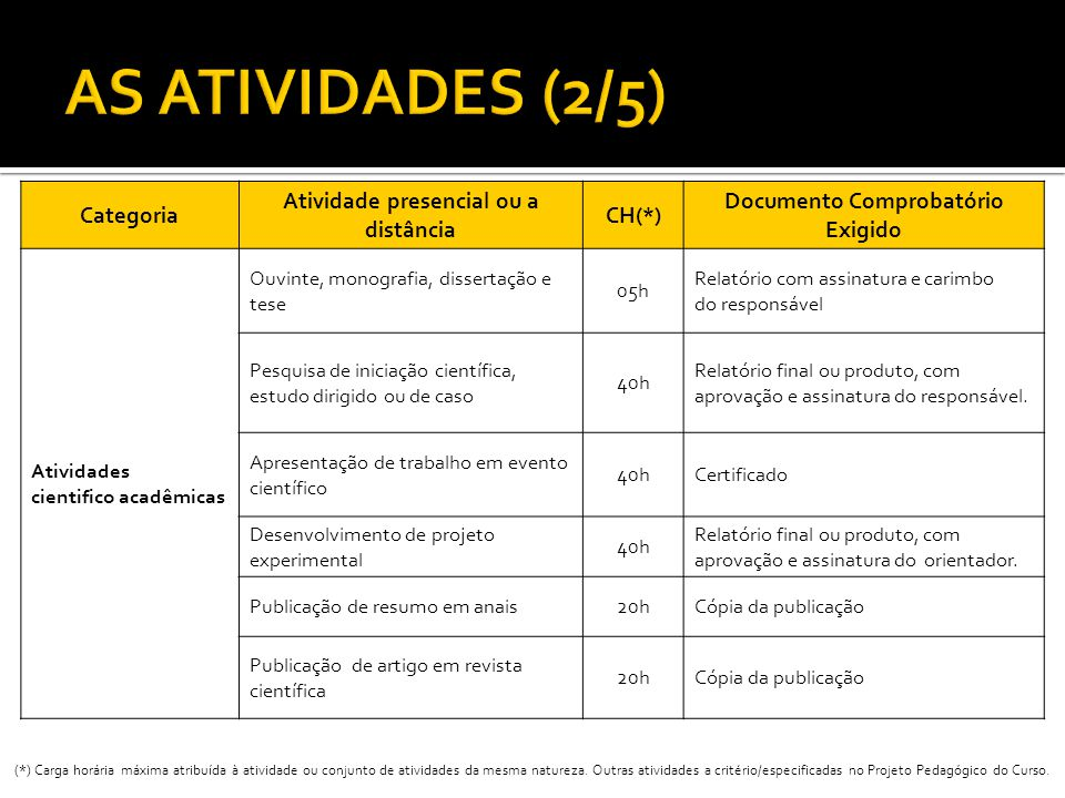 Categoria Atividade presencial ou a distância CH(*) Documento Comprobatório Exigido Atividades cientifico acadêmicas Ouvinte, monografia, dissertação
