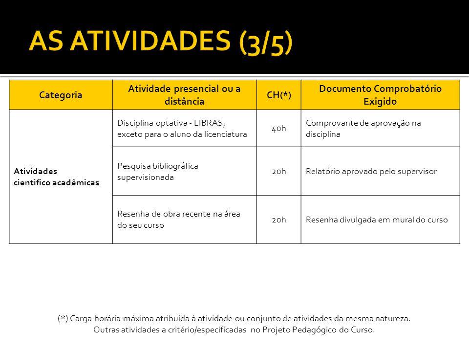 Categoria Atividade presencial ou a distância CH(*) Documento Comprobatório Exigido Atividades cientifico acadêmicas Disciplina optativa - LIBRAS, exc