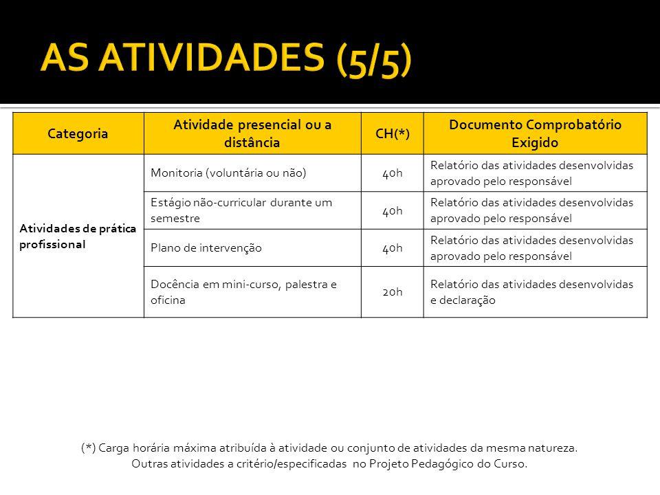 Categoria Atividade presencial ou a distância CH(*) Documento Comprobatório Exigido Atividades de prática profissional Monitoria (voluntária ou não)40