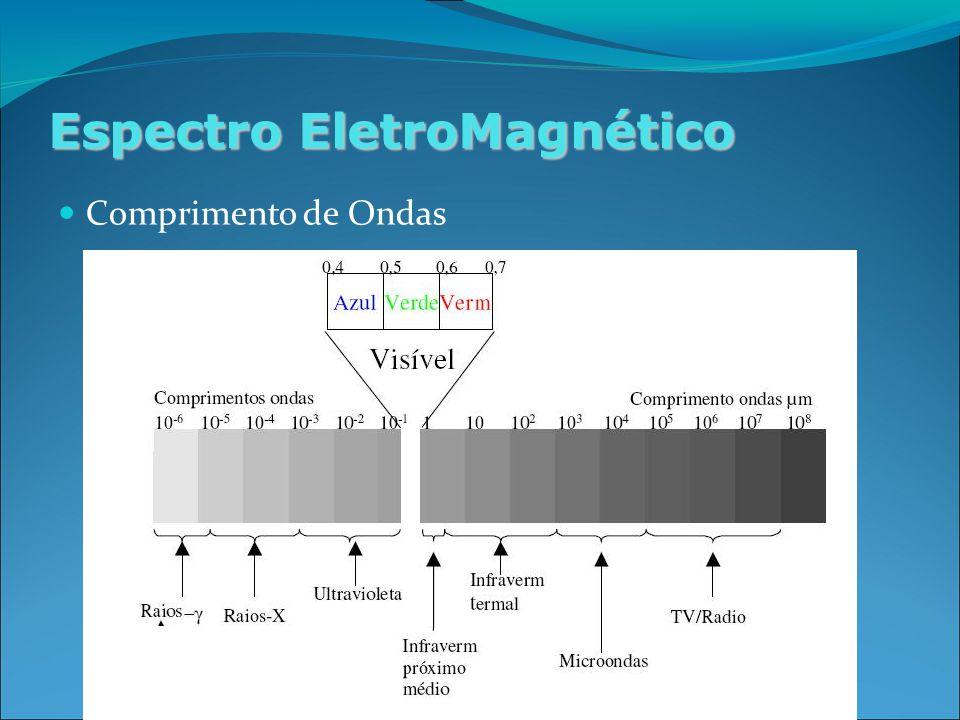Espectro EletroMagnético Comprimento de Ondas