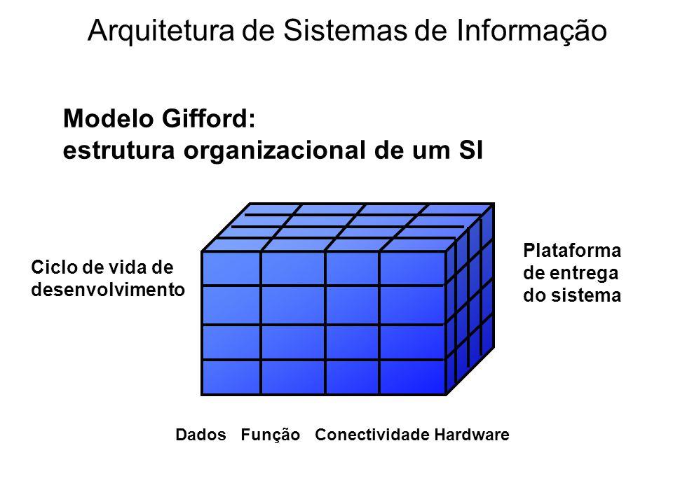 Modelo Gifford: estrutura organizacional de um SI Dados Função Conectividade Hardware Plataforma de entrega do sistema Ciclo de vida de desenvolviment