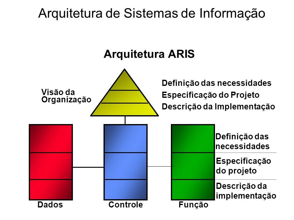 Visão da Organização Definição das necessidades Especificação do Projeto Descrição da Implementação Arquitetura ARIS Definição das necessidades Especi