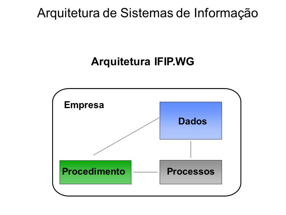 Empresa Dados ProcedimentoProcessos Arquitetura IFIP.WG Arquitetura de Sistemas de Informação