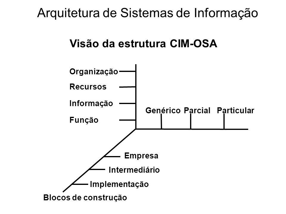 Organização Recursos Informação Função GenéricoParcialParticular Empresa Intermediário Implementação Blocos de construção Visão da estrutura CIM-OSA A