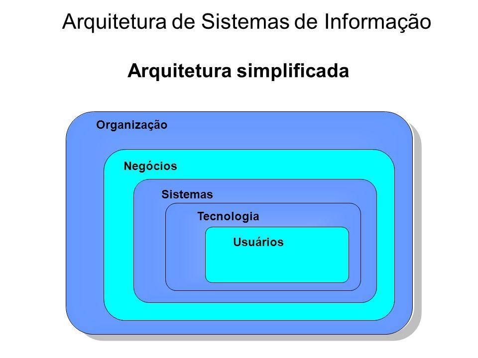 Arquitetura simplificada Organização Negócios Sistemas Tecnologia Usuários Arquitetura de Sistemas de Informação
