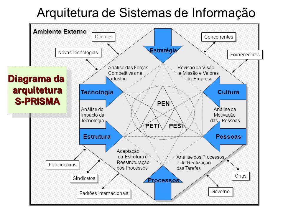 Ambiente Externo Tecnologia Estrutura Cultura Pessoas Estratégia Processos PEN PETIPESI Análise da Motivação das Pessoas Análise do Impacto da Tecnolo